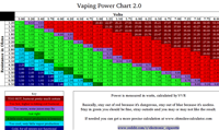(1) OHMS CHART -- Vaping Ohms Power Chart