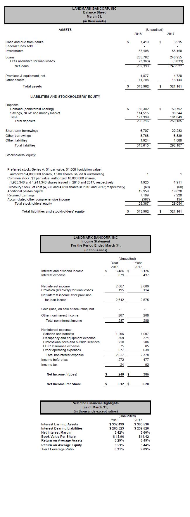 Quarterly Financials