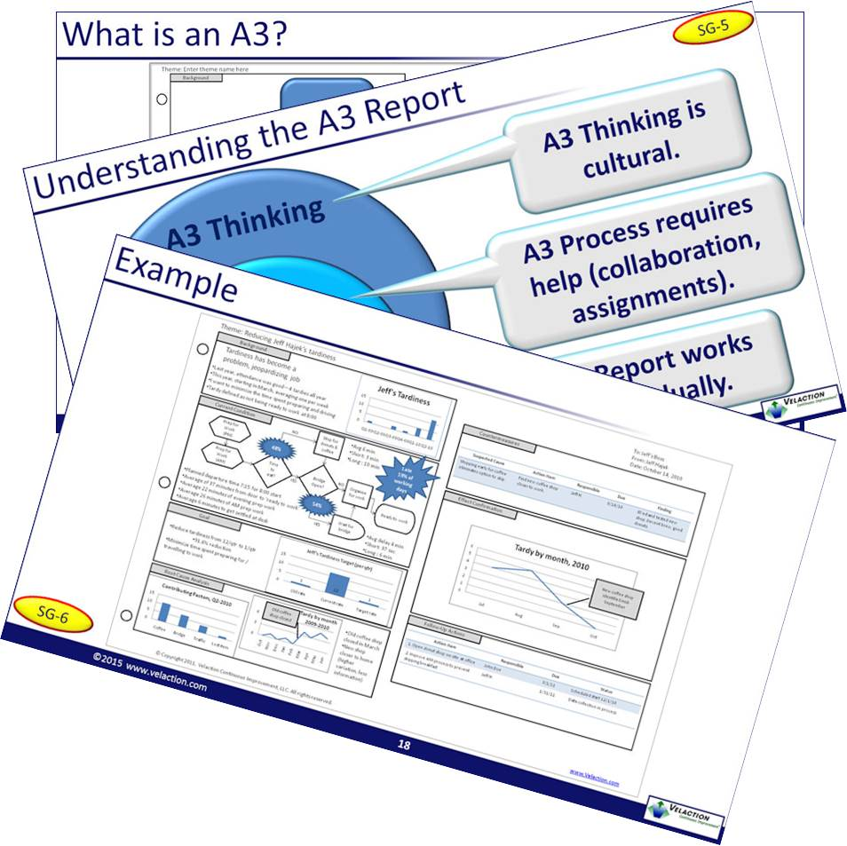 A3 Thinking Fundamentals LTS Module